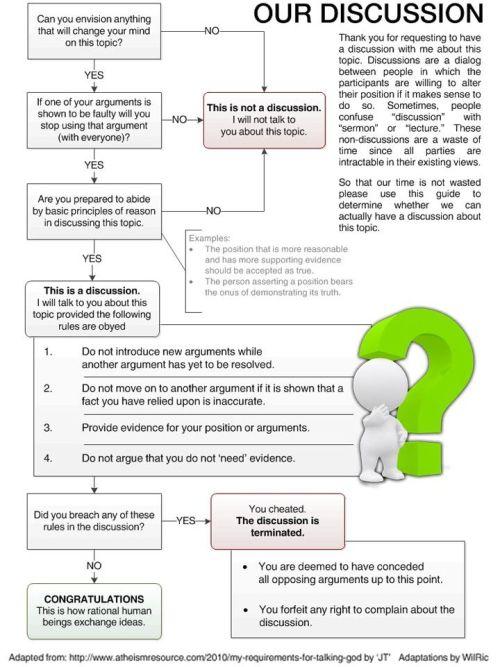 Debate-Flow-Chart